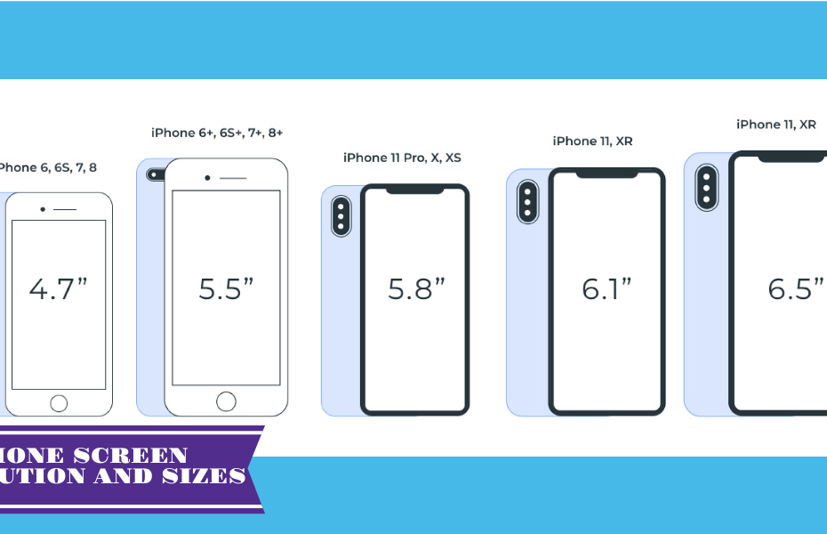 Screen Resolution Sizes & iPhone Screen Sizes